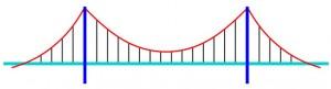 Esquema de un puente colgante moderno donde, para poder apreciarlos, los distintos elementos no están representados a escala real. En rojo, los cables portantes; en negro, las péndolas; en azul marino, las pilas; y en cian, el tablero