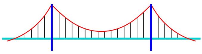 Esquema puente colgante