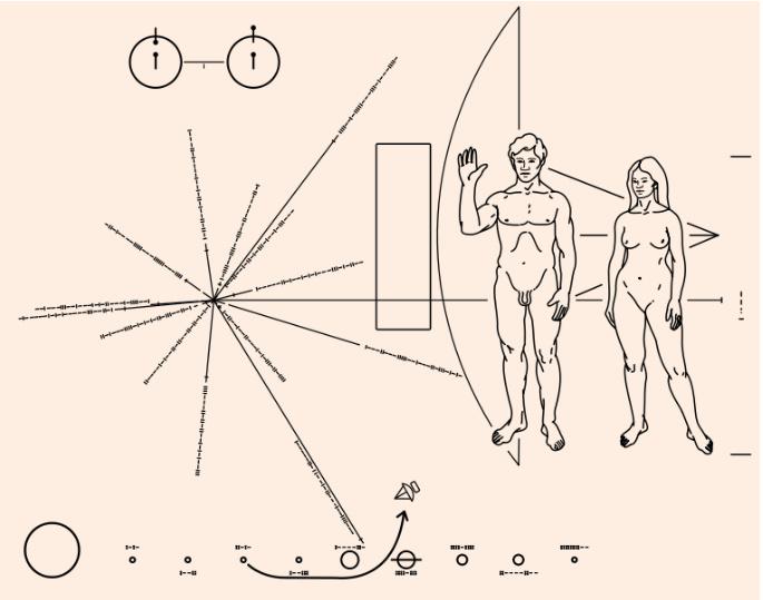 Figuras grabadas en la placa de la sonda espacial Pioneer 10 informando a una posible civilización extraterrestre sobre la presencia de vida humana en la Tierra