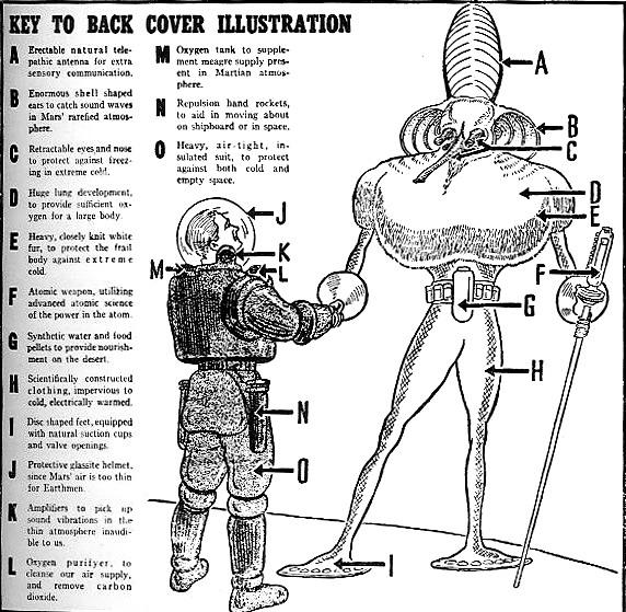 Las características que tendría un marciano según el ilustrador Frank R. Paul