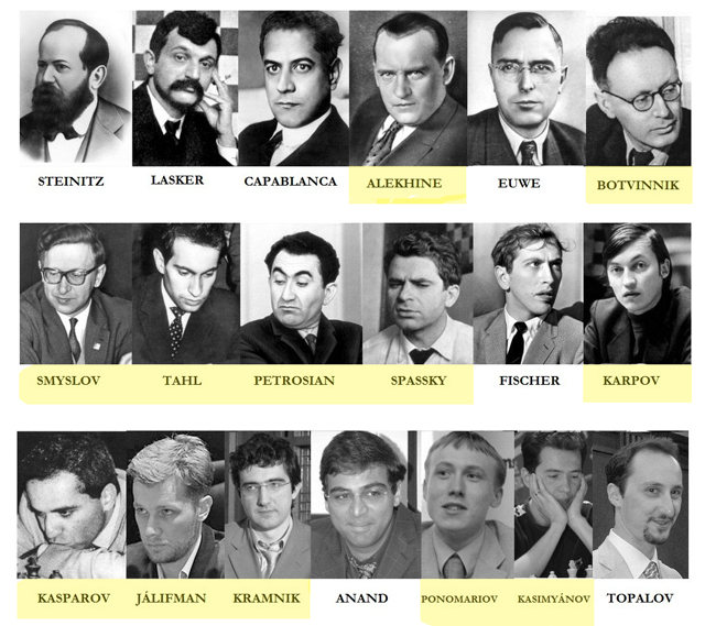 Lista de campeones mundiales de la FIDE. En amarillo, los que proceden de Rusia o territorios que han pertenecido a la URSS.