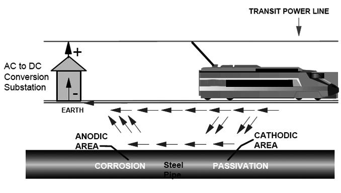 Aunque esté en inglés se entiende bastante bien el esquema. Por si hay alguna duda, steel pipe significa tubería de acero y transit power line es la catenaria.