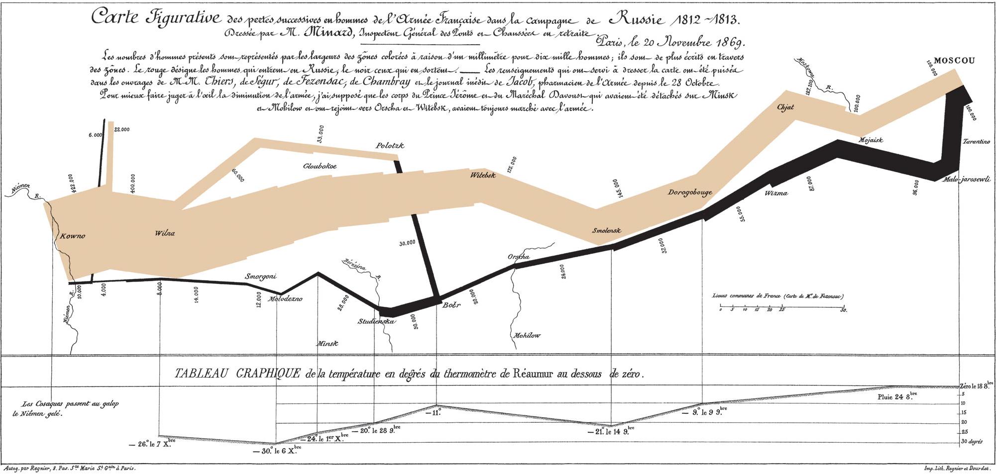 Quizás el mejor gráfico de la historia: Las bajas de Napoleón en su campaña hacia Rusia de 1812-1813. (Charles Joseph Minard, 1869).