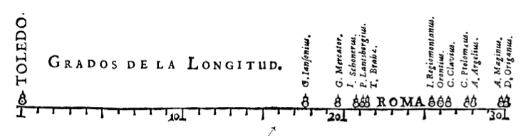 La longitud por tierra y mar.