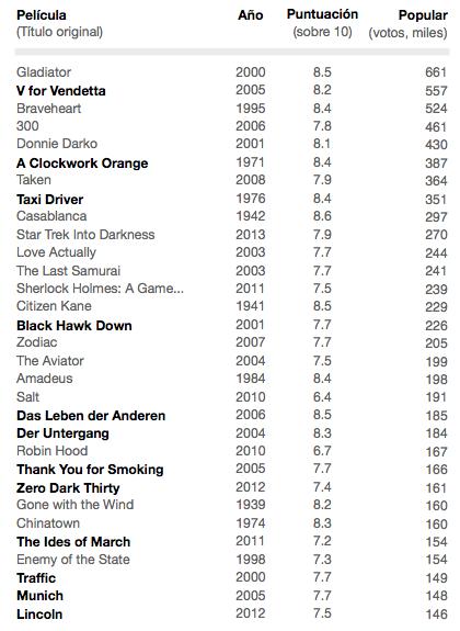 Películas más populares etiquetadas con la palabra clave «politics» (fuente: imdb.com).