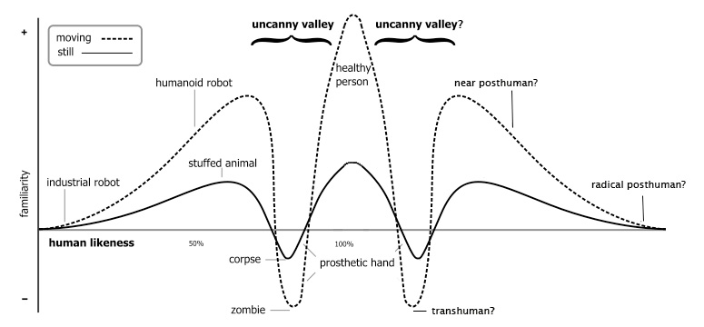 Gráfica del doble valle inquietante producido por el transhumanismo / Fuente: http://openthefuture.com/2007/10/the_second_uncanny_valley.html