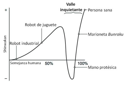 Gráfica del Valle Inquietante (traducida por el autor) / Fuente: http://spectrum.ieee.org/automaton/robotics/humanoids/the-uncanny-valley