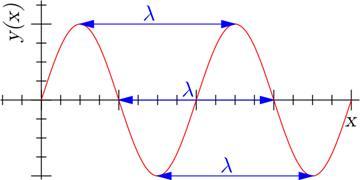 Figura 1: Definición de la longitud de onda