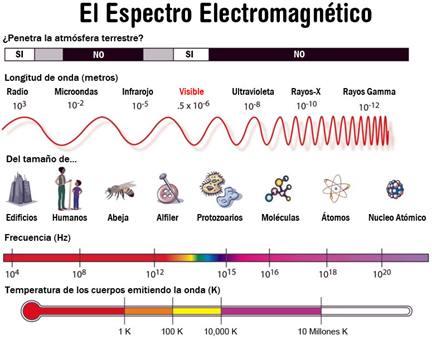 Figura 2: Ondas electromagnéticas