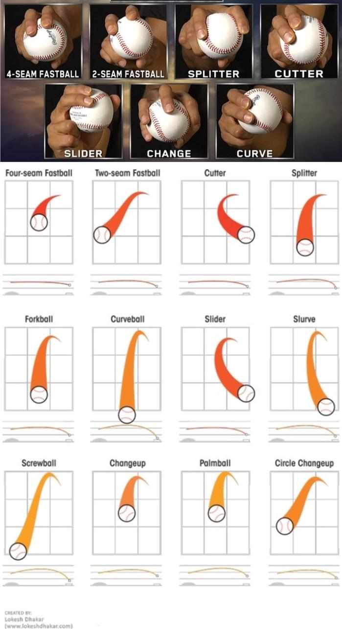 Cada tipo de lanzamiento tiene un agarre (1) y un movimiento distintos (2). Imagen cortesía de www.lokeshdakhar.com