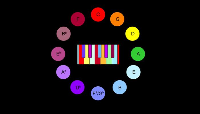 """El """"círculo de quintas"""", que relaciona las notas musicales entre sí, relacionado con colores según las leyes del compositor Alexander Scriabin. En el centro, cómo podría verse el teclado de un piano según esas leyes. (Imagen: DP)"""