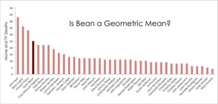 Is Bean a geometric mean?. Imagen: Nerdist.com.