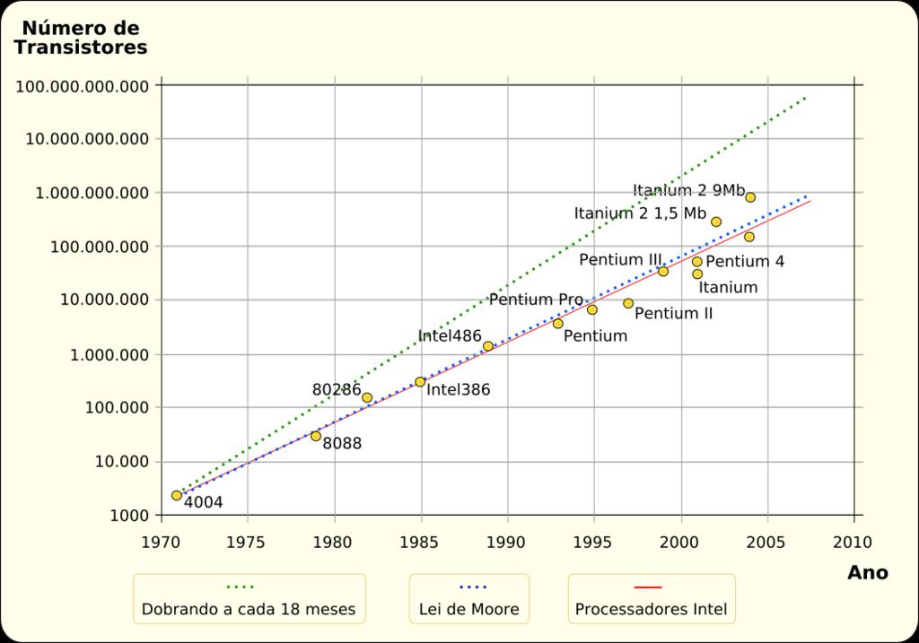La ley de Moore comparada con los datos históricos (gráfico en idioma portugués).