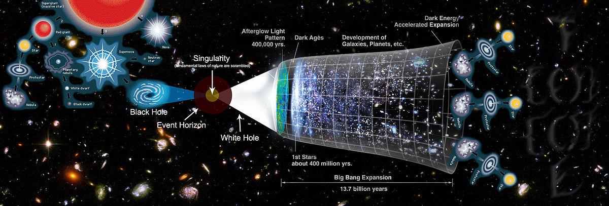 Progresiones cíclicas del universo. Imagen: KronicTOOL (DP).