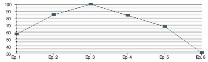 Porcentaje de críticas positivas por cada episodio de la décima temporada de Expediente X. Gráfico vía Wikipedia basándose en datos de Rotten Tomatoes. Obsérvese que el sexto episodio tiene pinta de no puntuar más bajo porque los críticos todavía no han adoptado los negativos.