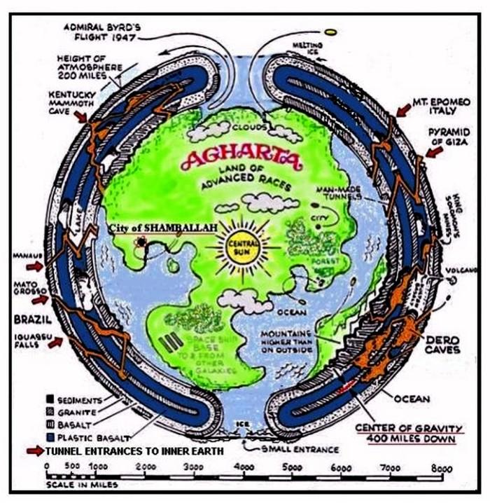 Agartha en el interior de la Tierra hueca DP