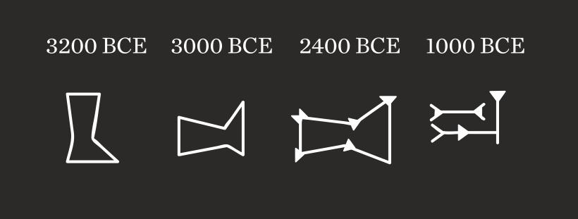 Ejemplo de la evolución del verbo caminar en sumerio
