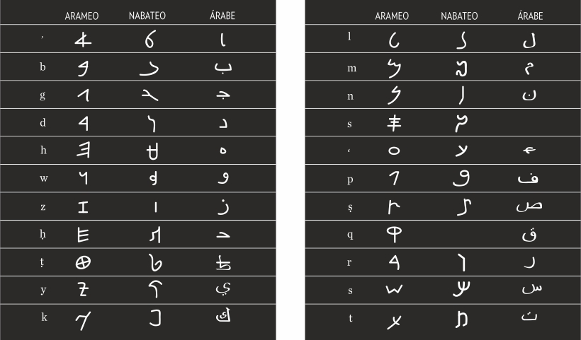 Evolución arameo nabateo árabe