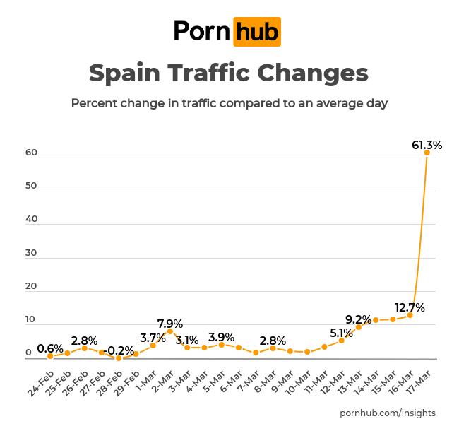 pornhub insights corona virus spain