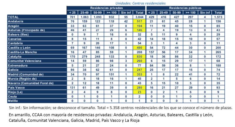 1. Distribución residencias de mayores por titularidad y plazas