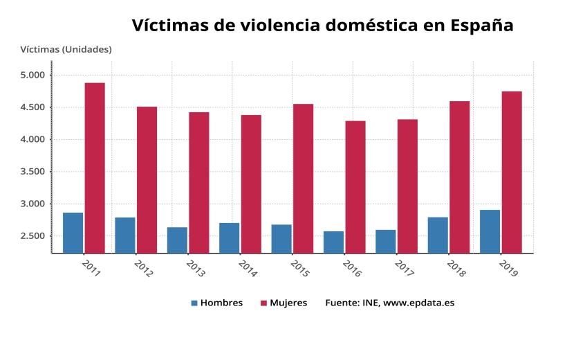 victimas de violencia dom