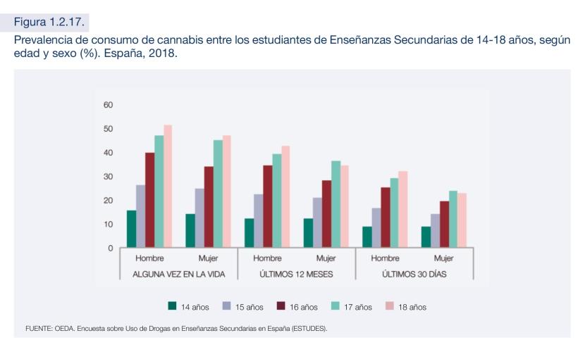Consumo de cannabis población española