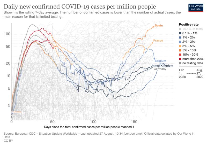 coronavirus data explorer 7